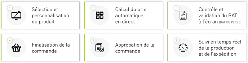 Étapes de commande web-to-print