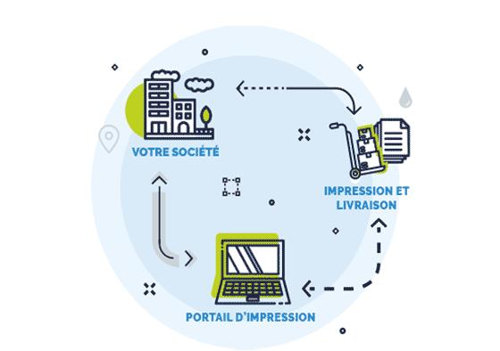 Schéma présentation web-to-print