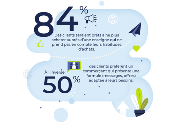 Infographie ultra personnalisation